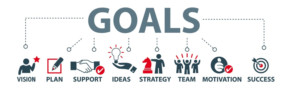 A process is needed to reach goals